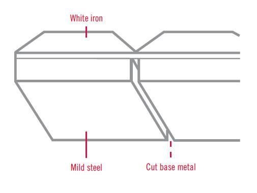 Cutting Wear Blocks