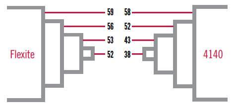Microsteel® vs. 4140