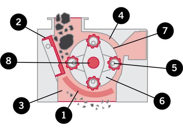 Granulator Replacement Parts