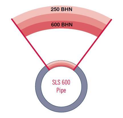SLS600 Pipe Hardness